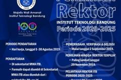 Infografis Pemilihan Rektor 2022-2025